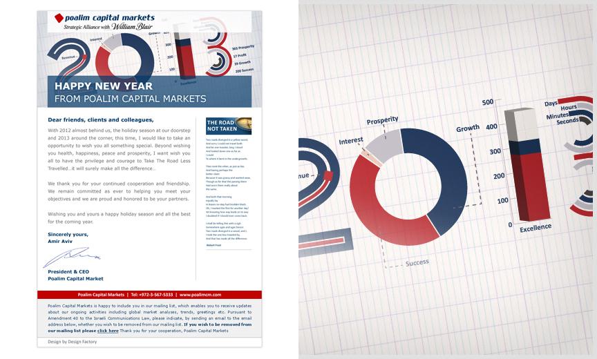 Poalim Capital Markets Newsletters