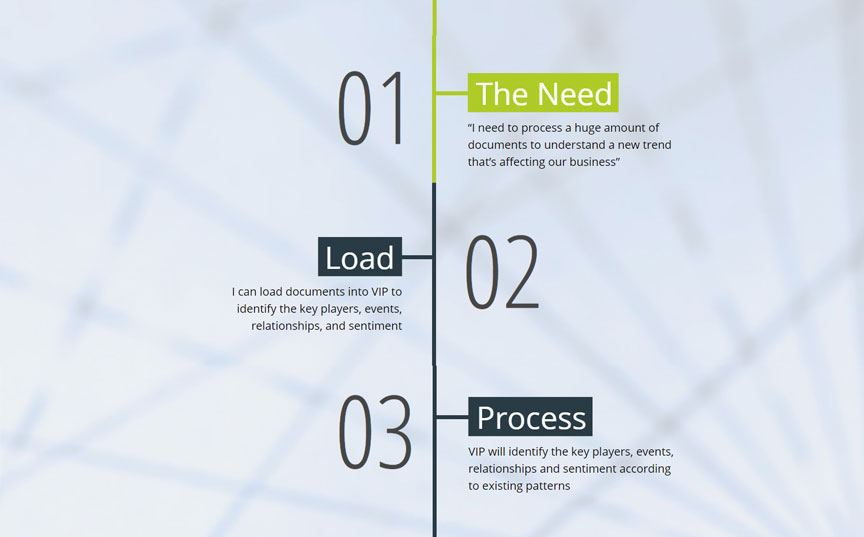 Amenity Analytics' The process